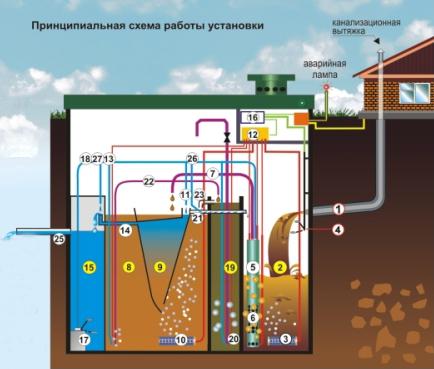 Схема работы локального очисного сооружения Биокси